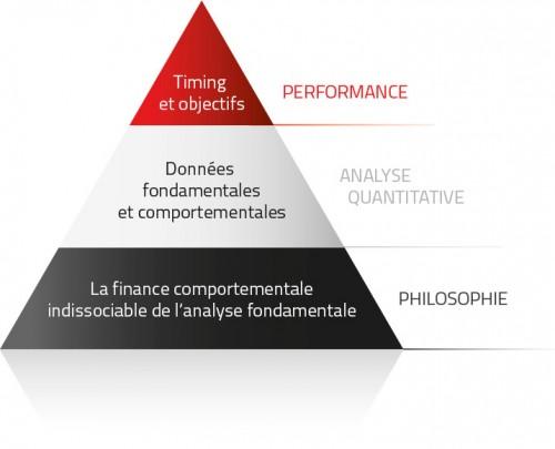 schema pyramide quanteviour-fr