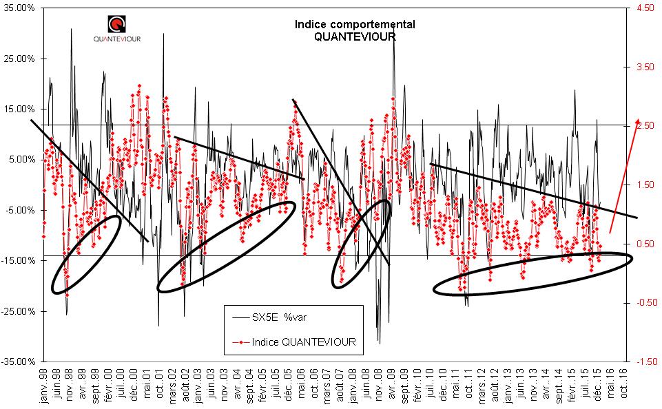 indicecomport_LT